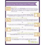 eLearning Development Phases Infographic