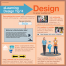 Design for Your Audience Infographic